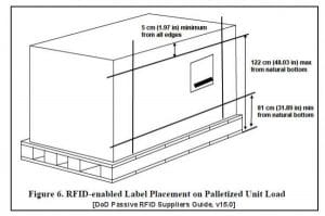 RFID System Integrator Companies