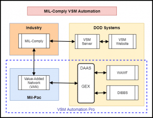 VSM Automation with WAWF and DIBBS EDI