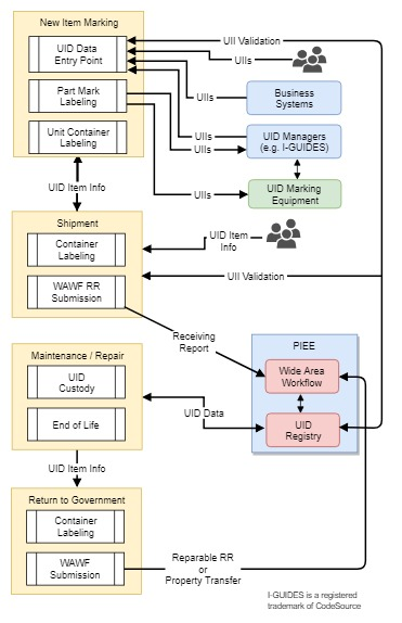IUID and GFP Lifecycle Process Flow