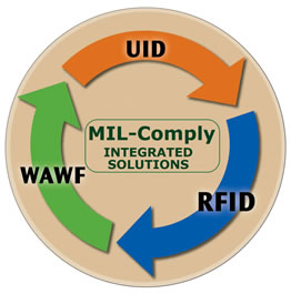 DOD RFID, UID, and WAWF Compliance