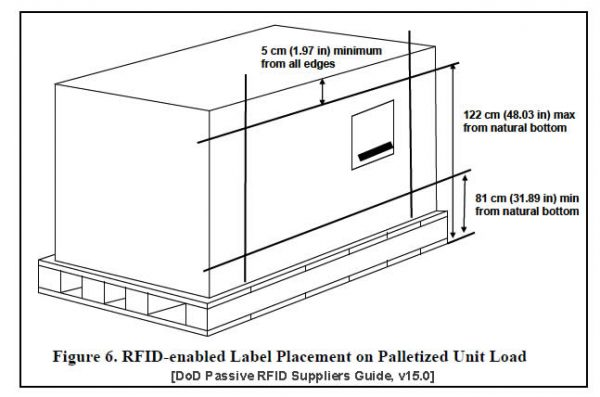 RFID Tag placement on a palletized unit load per Mil-Std-129R