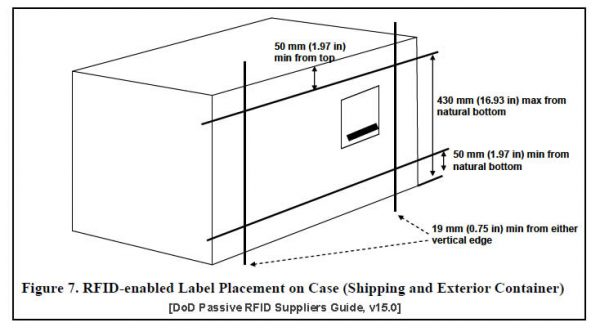 Exterior Container RFID Tag placement per Mil-Std-129R