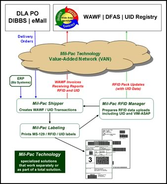Automation of Mil-Std-129, RFID and UID can speed WAWF DD250 and invoice submission.